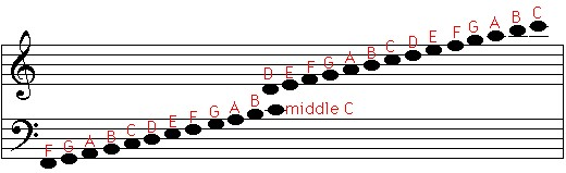Noten aller Stammtöne im Notensystem