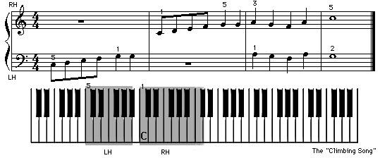 Beispiel Noten mit Notenhälsen und Balken mit Klaviatur um zweihändig Klavier spielen zu lernen