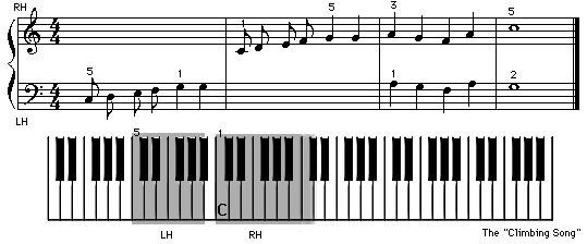 Beispiel Noten mit Klaviatur um zweihändig Klavier spielen zu lernen
